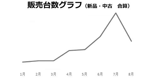 エアコン販売台数グラフ